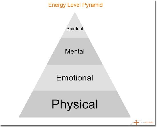 The Energy Pyramid of The Power of Full Engagement