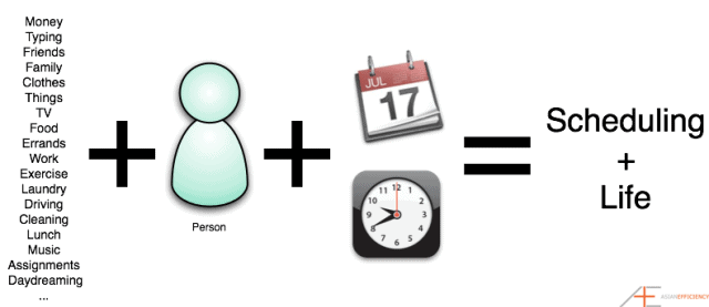 Input + person + tools = scheduling