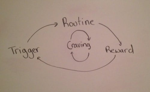 Habit Loop + Cravings