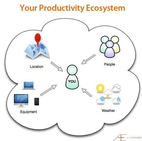 Your Productivity Ecosystem puts you in a situation where it is inevitable to do the right thing.