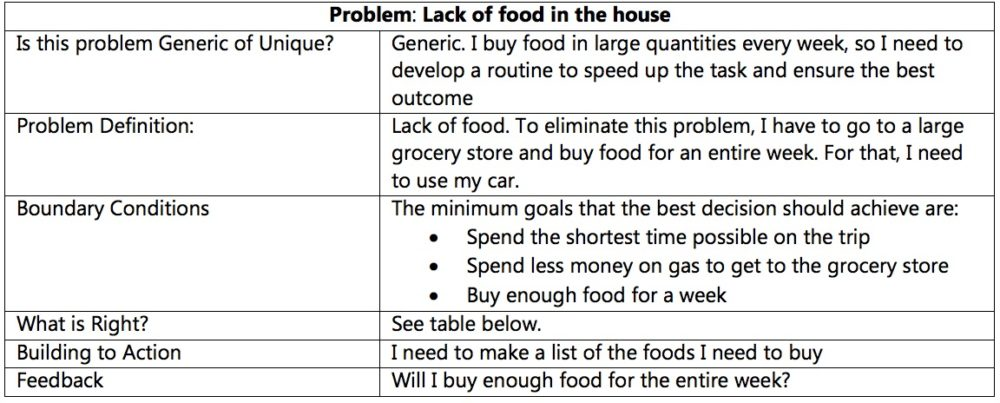 Lack of Food in the house problem